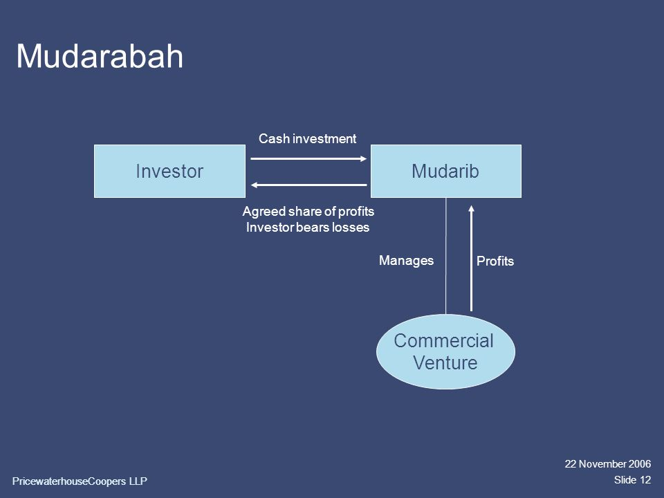 22 November 2006 Slide 12 Mudarabah InvestorMudarib Agreed share of profits Investor bears losses Cash investment Commercial Venture Profits Manages PricewaterhouseCoopers LLP