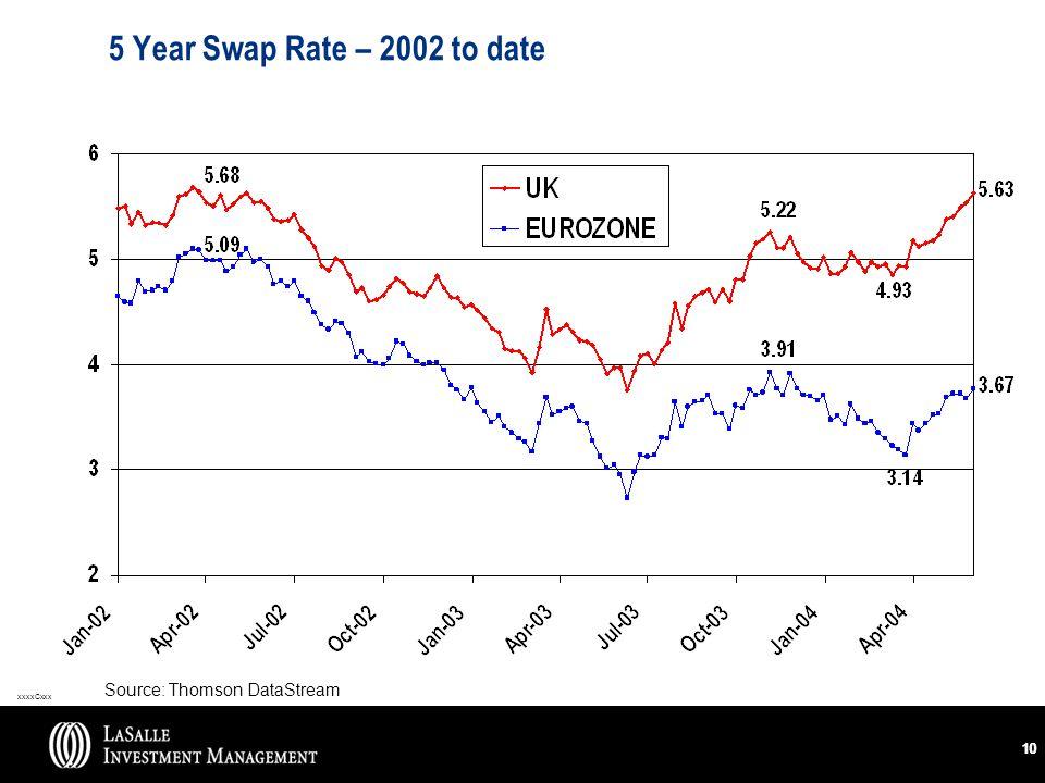 xxxxCxxx 10 5 Year Swap Rate – 2002 to date Source: Thomson DataStream
