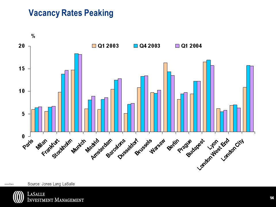 xxxxCxxx 14 Vacancy Rates Peaking Source: Jones Lang LaSalle %