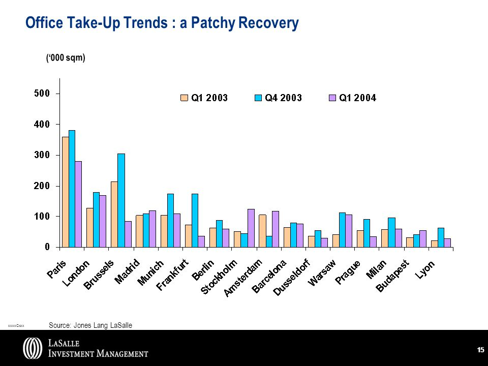 xxxxCxxx 15 Office Take-Up Trends : a Patchy Recovery Source: Jones Lang LaSalle ('000 sqm)