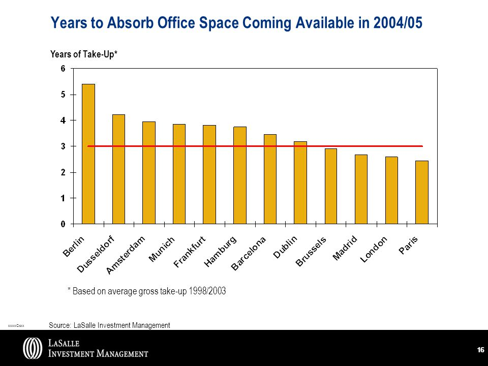 xxxxCxxx 16 Years to Absorb Office Space Coming Available in 2004/05 Years of Take-Up* * Based on average gross take-up 1998/2003 Source: LaSalle Inve