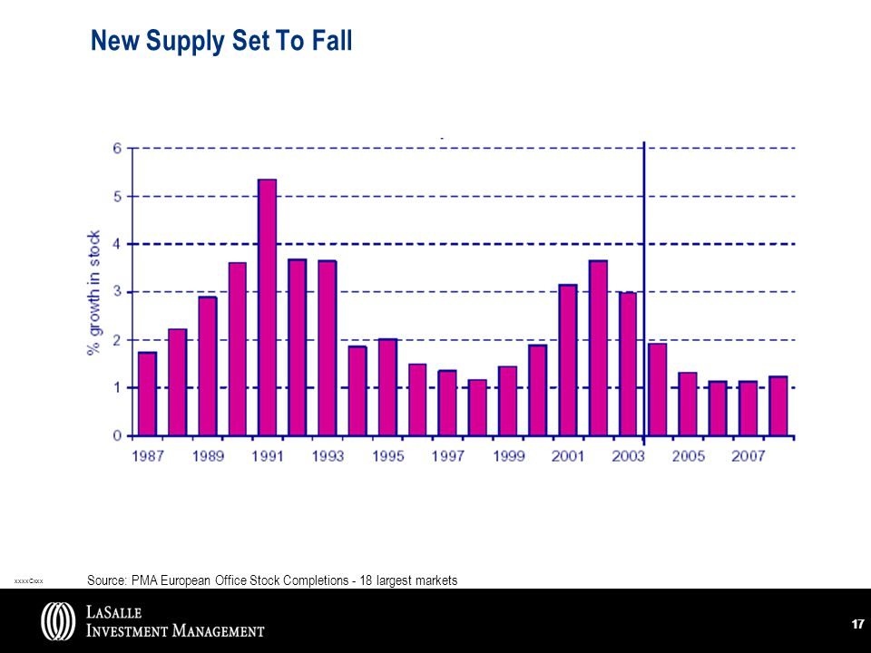 xxxxCxxx 17 New Supply Set To Fall Source: PMA European Office Stock Completions - 18 largest markets