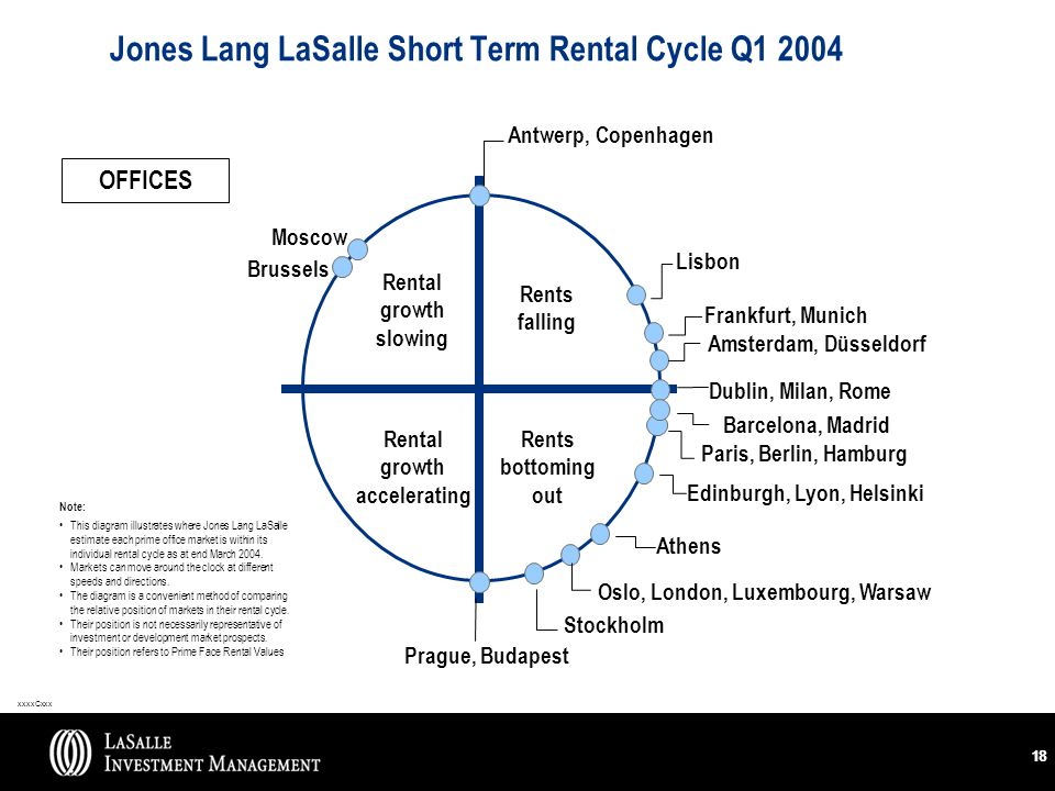 xxxxCxxx 18 Jones Lang LaSalle Short Term Rental Cycle Q1 2004 Rental growth slowing Rents falling Rental growth accelerating Rents bottoming out Antwerp, Copenhagen Dublin, Milan, Rome Amsterdam, Düsseldorf Brussels Prague, Budapest Stockholm OFFICES Edinburgh, Lyon, Helsinki Lisbon Oslo, London, Luxembourg, Warsaw Note: This diagram illustrates where Jones Lang LaSalle estimate each prime office market is within its individual rental cycle as at end March 2004.