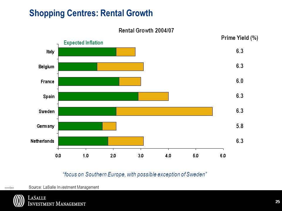 xxxxCxxx 25 Shopping Centres: Rental Growth focus on Southern Europe, with possible exception of Sweden Source: LaSalle Investment Management Rental Growth 2004/07 Prime Yield (%) 6.3 6.0 6.3 5.8 6.3 Expected Inflation