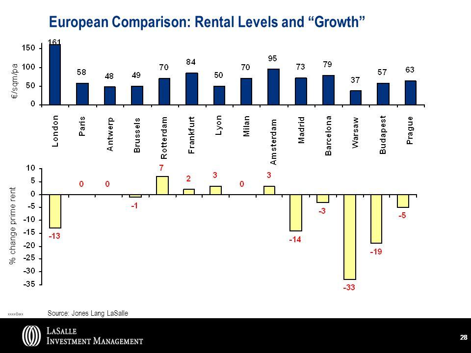 xxxxCxxx 28 European Comparison: Rental Levels and Growth Source: Jones Lang LaSalle