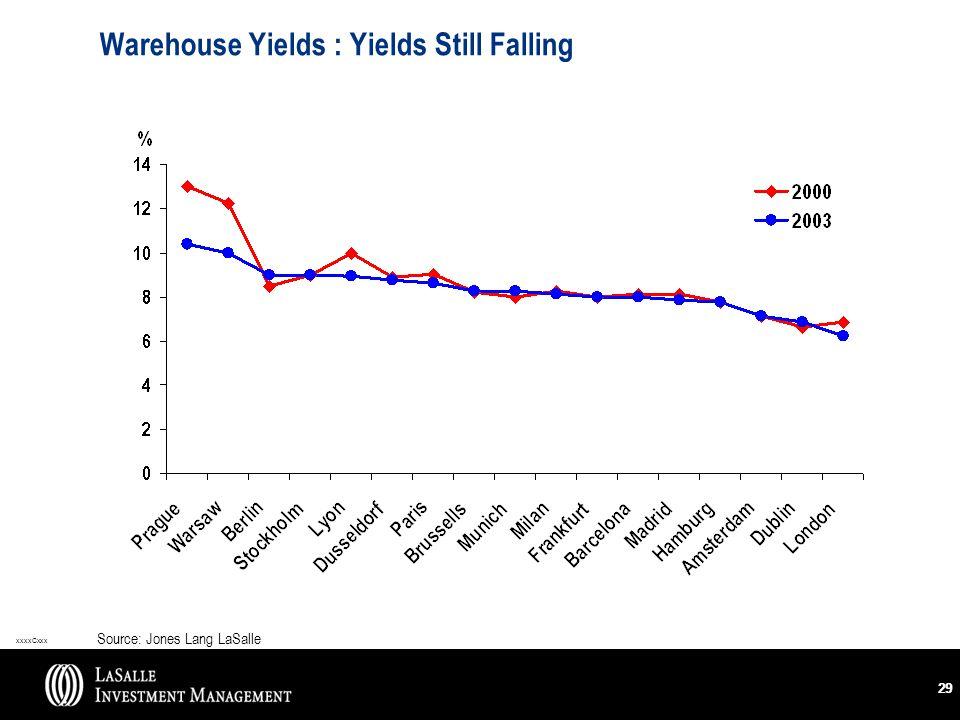 xxxxCxxx 29 Warehouse Yields : Yields Still Falling Source: Jones Lang LaSalle