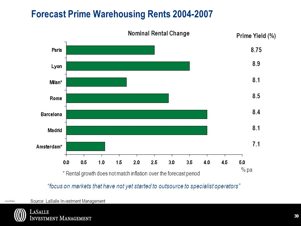 xxxxCxxx 30 Forecast Prime Warehousing Rents 2004-2007 focus on markets that have not yet started to outsource to specialist operators Source: LaSalle Investment Management Nominal Rental Change Prime Yield (%) 8.75 8.9 8.1 8.5 8.4 8.1 7.1 * Rental growth does not match inflation over the forecast period % pa