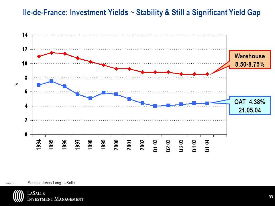 xxxxCxxx 33 Ile-de-France: Investment Yields ~ Stability & Still a Significant Yield Gap Source: Jones Lang LaSalle Warehouse 8.50-8.75% OAT 4.38% 21.