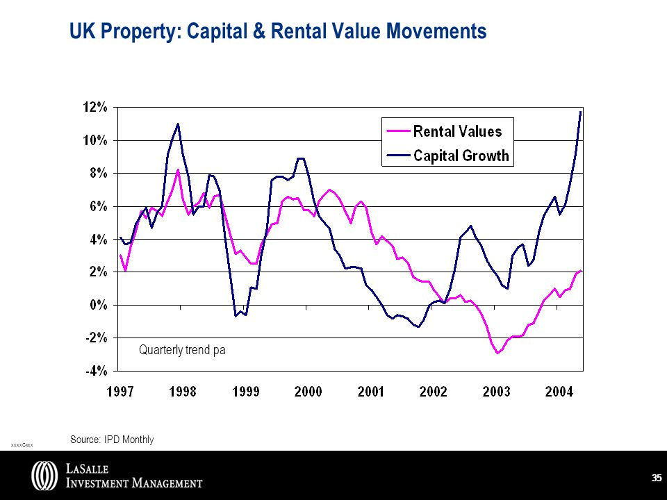xxxxCxxx 35 Source: IPD Monthly Quarterly trend pa UK Property: Capital & Rental Value Movements
