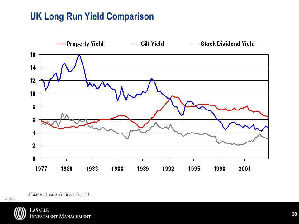 xxxxCxxx 38 UK Long Run Yield Comparison Source : Thomson Financial, IPD