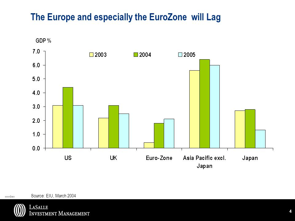 xxxxCxxx 44 The Europe and especially the EuroZone will Lag Source: EIU, March 2004 GDP %