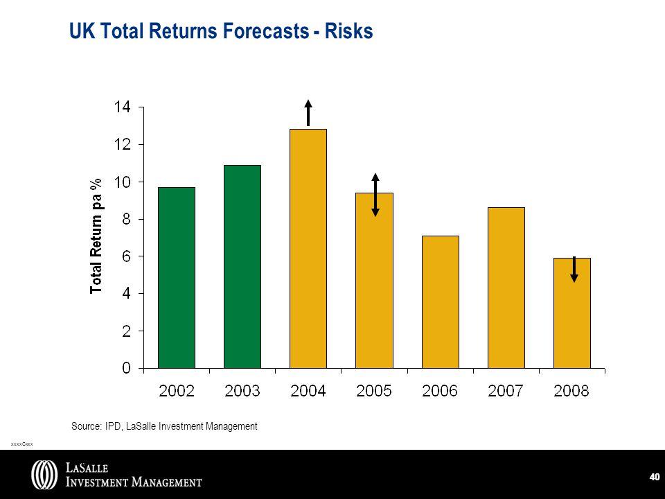 xxxxCxxx 40 UK Total Returns Forecasts - Risks Source: LaSalle Investment Management Source: IPD, LaSalle Investment Management