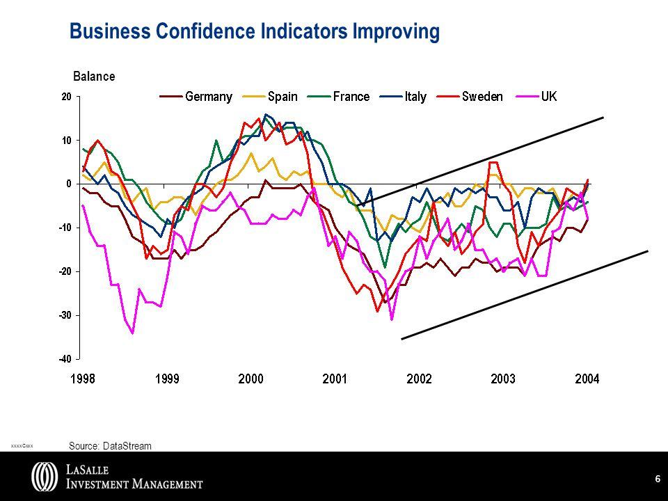 xxxxCxxx 66 Business Confidence Indicators Improving Balance Source: DataStream