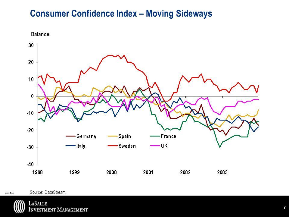 xxxxCxxx 77 Consumer Confidence Index – Moving Sideways Balance Source: DataStream