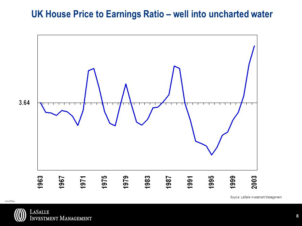 xxxxCxxx 88 UK House Price to Earnings Ratio – well into uncharted water Source: LaSalle Investment Management 3.64