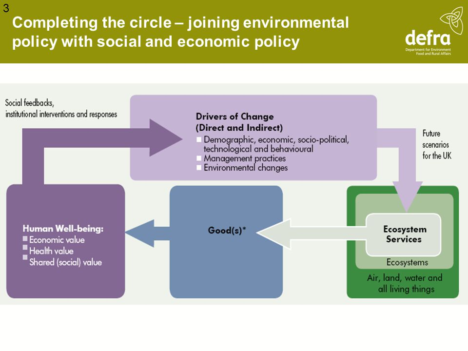 Completing the circle – joining environmental policy with social and economic policy 3
