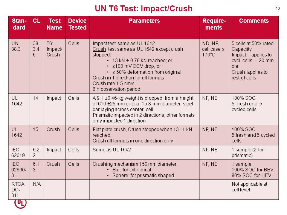 UN T6 Test: Impact/Crush Stan- dard CLTest Name Device Tested ParametersRequire- ments Comments UN 38.3 38. 3.4. 6 T6: Impact/ Crush CellsImpact test