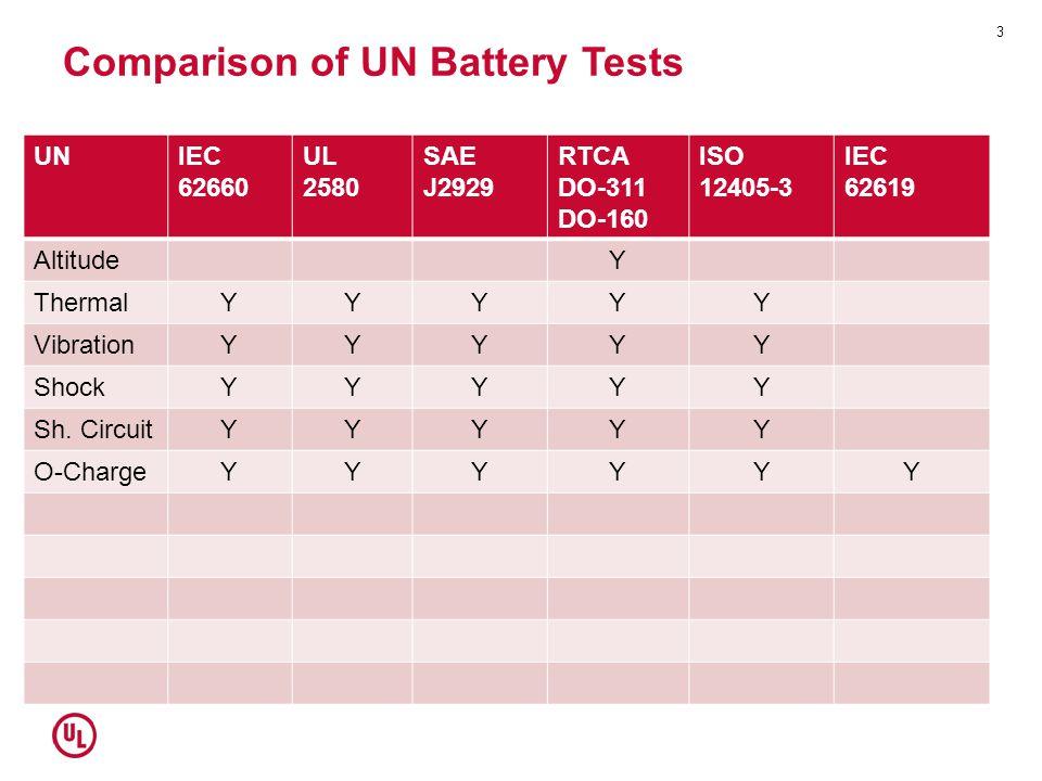 Comparison of UN Battery Tests UNIEC 62660 UL 2580 SAE J2929 RTCA DO-311 DO-160 ISO 12405-3 IEC 62619 AltitudeY ThermalYYYYY VibrationYYYYY ShockYYYYY
