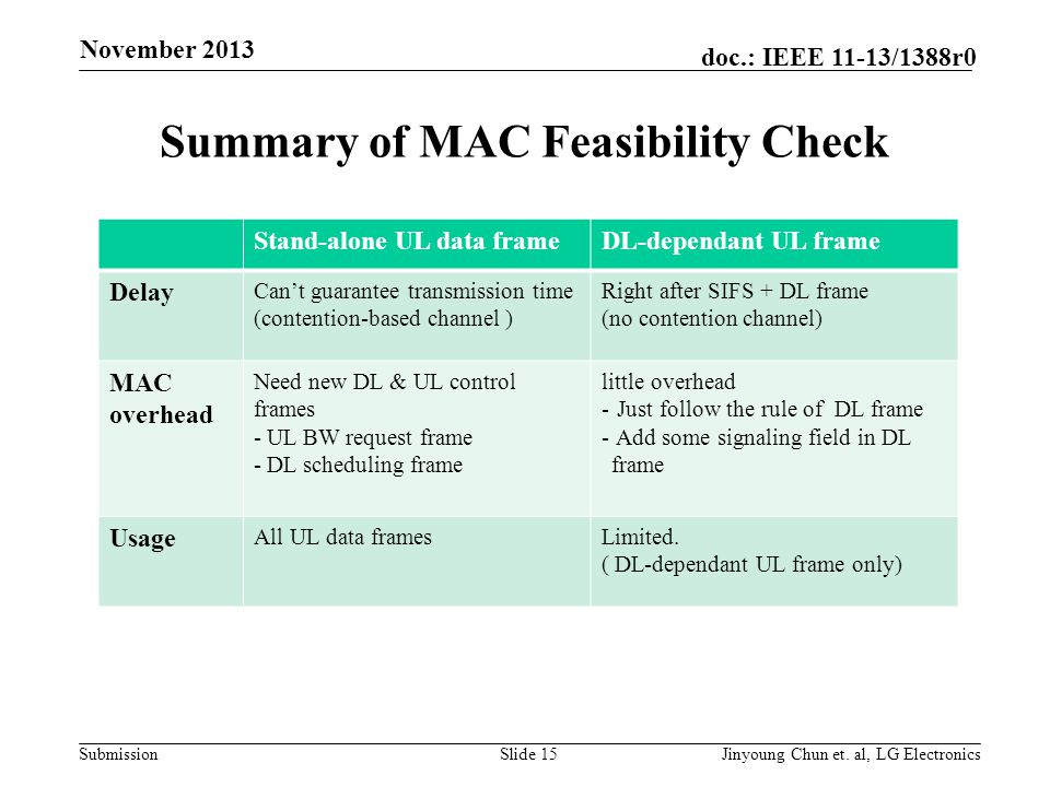 Submission doc.: IEEE 11-13/1388r0 Summary of MAC Feasibility Check Slide 15Jinyoung Chun et.