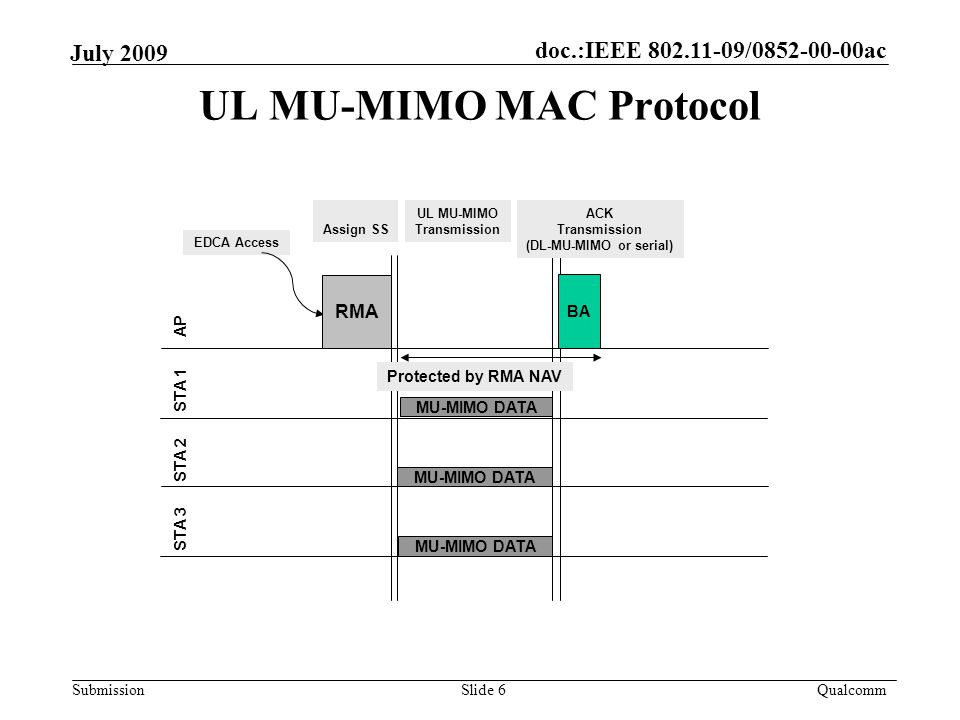 doc.:IEEE / ac Submission Qualcomm July 2009 UL MU-MIMO MAC Protocol Slide 6 AP STA 1 STA 2 EDCA Access RMA STA 3 MU-MIMO DATA BA Assign SS UL MU-MIMO Transmission ACK Transmission (DL-MU-MIMO or serial) Protected by RMA NAV MU-MIMO DATA
