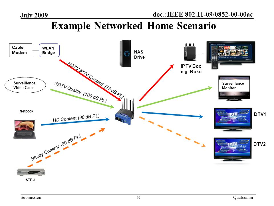 doc.:IEEE / ac Submission Qualcomm July 2009 Example Networked Home Scenario 8 Cable Modem WLAN Bridge IPTV Box e.g.
