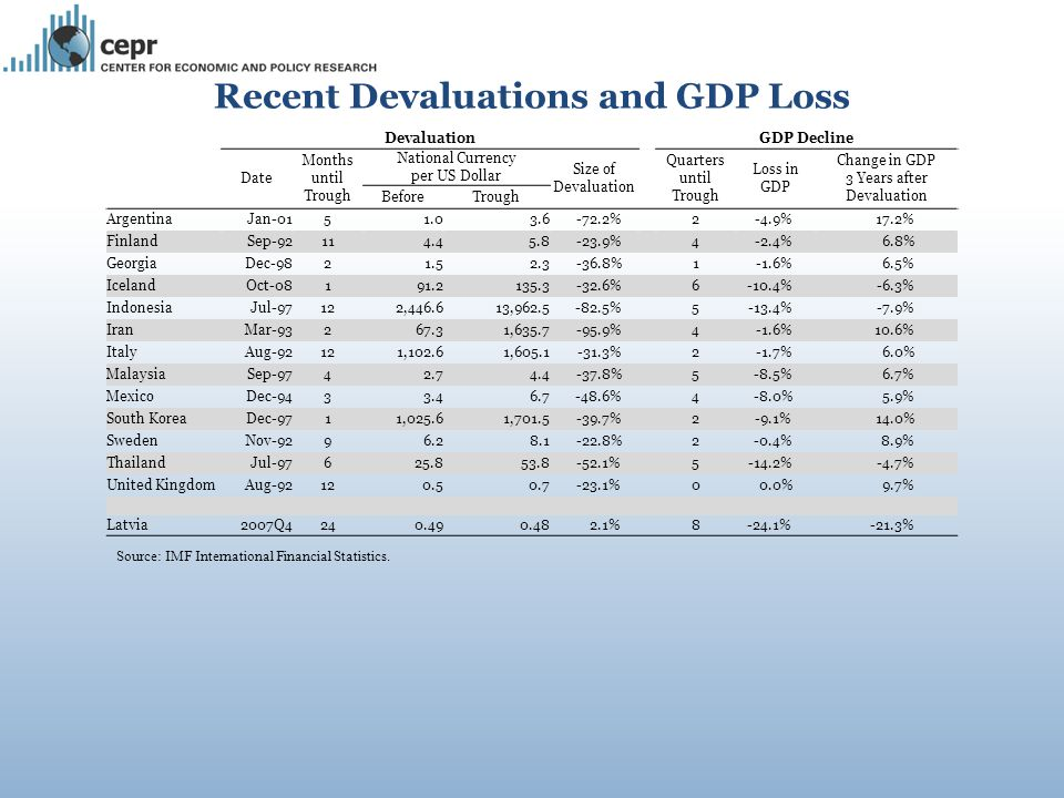 Source: IMF International Financial Statistics.