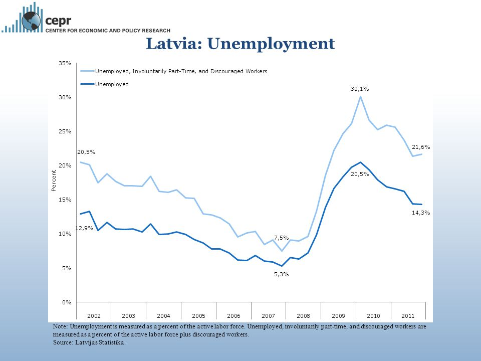 Note: Unemployment is measured as a percent of the active labor force.