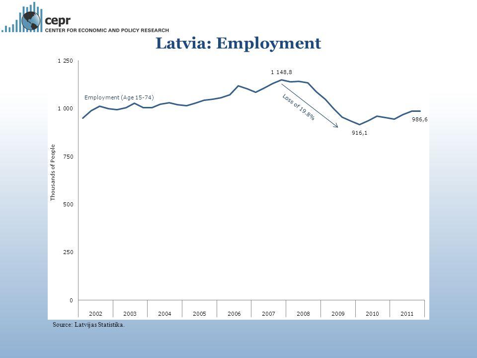Source: Latvijas Statistika. Latvia: Employment