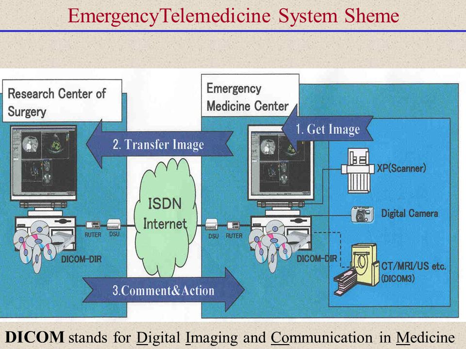 EmergencyTelemedicine System Sheme DICOM stands for Digital Imaging and Communication in Medicine