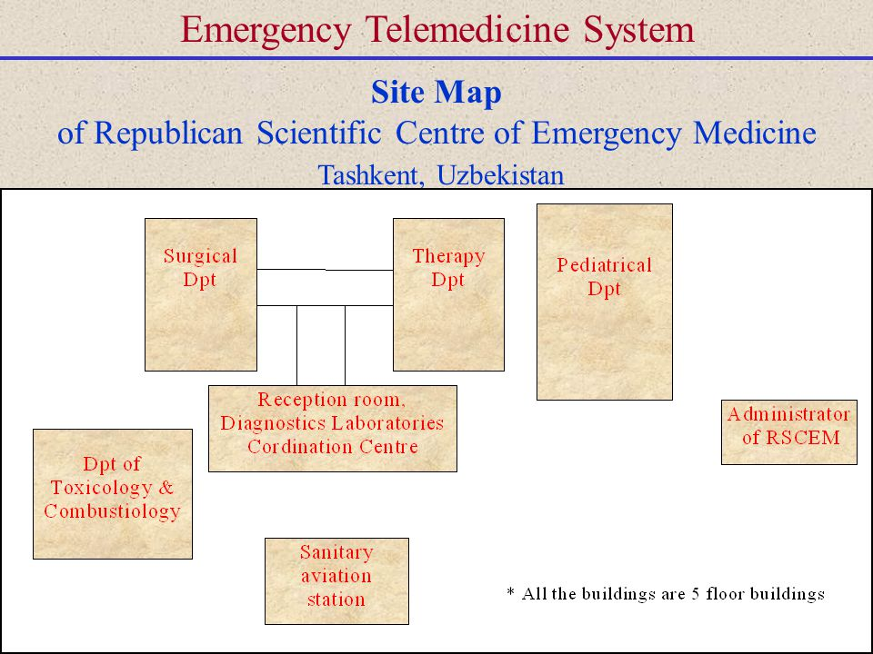Emergency Telemedicine System Site Map of Republican Scientific Centre of Emergency Medicine Tashkent, Uzbekistan
