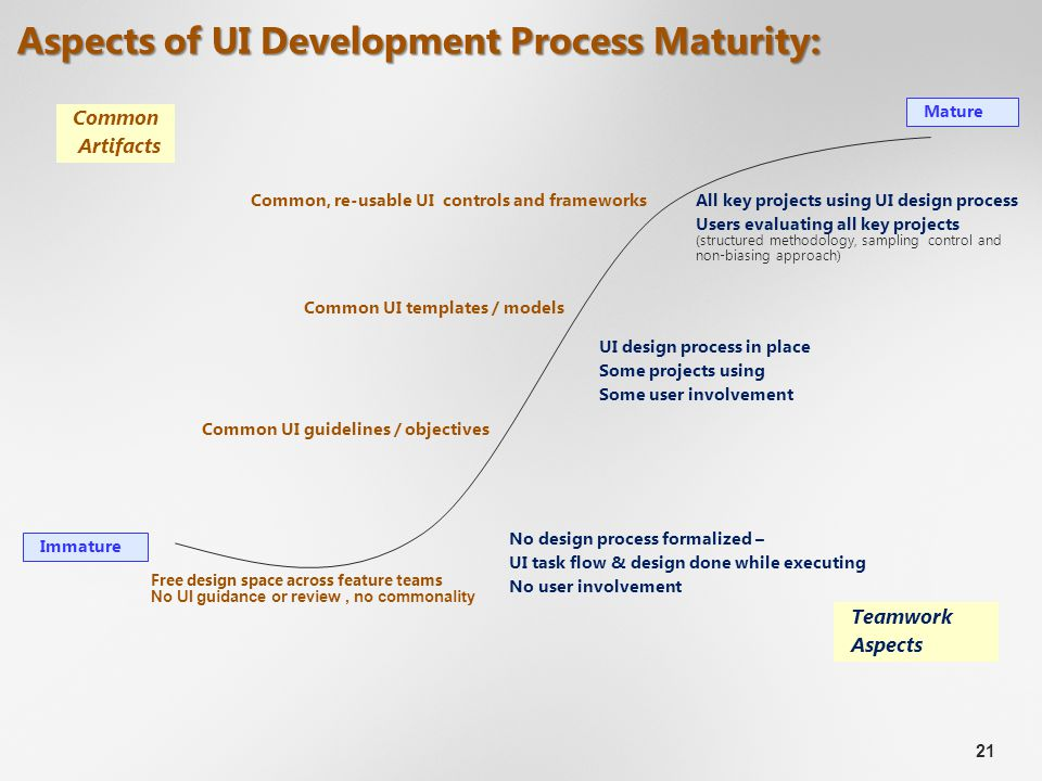 21 Aspects of UI Development Process Maturity: Common, re-usable UI controls and frameworks Free design space across feature teams No UI guidance or review, no commonality Common UI templates / models Common UI guidelines / objectives UI design process in place Some projects using Some user involvement Mature Immature Common Artifacts Teamwork Aspects No design process formalized – UI task flow & design done while executing No user involvement All key projects using UI design process Users evaluating all key projects (structured methodology, sampling control and non-biasing approach)