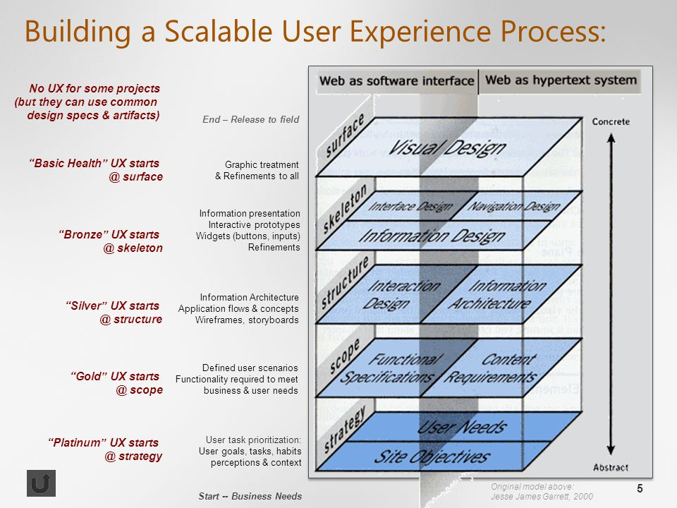 5 Building a Scalable User Experience Process: End – Release to field Graphic treatment & Refinements to all Information presentation Interactive prototypes Widgets (buttons, inputs) Refinements Information Architecture Application flows & concepts Wireframes, storyboards Defined user scenarios Functionality required to meet business & user needs User task prioritization: User goals, tasks, habits perceptions & context Start -- Business Needs Original model above: Jesse James Garrett, 2000 Platinum UX starts @ strategy Silver UX starts @ structure Bronze UX starts @ skeleton Basic Health UX starts @ surface Gold UX starts @ scope No UX for some projects (but they can use common design specs & artifacts)