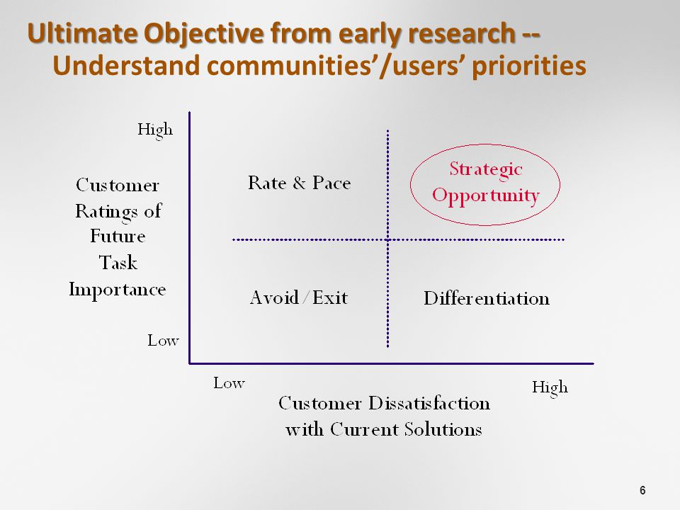 6 Ultimate Objective from early research -- Ultimate Objective from early research -- Understand communities'/users' priorities