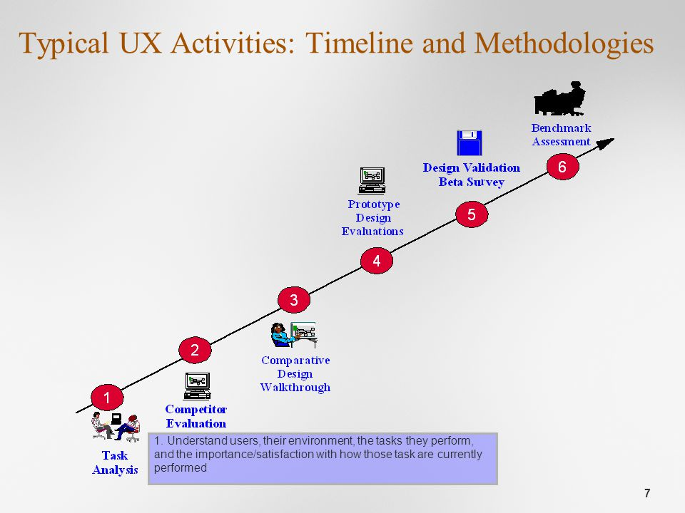 7 Typical UX Activities: Timeline and Methodologies 1.