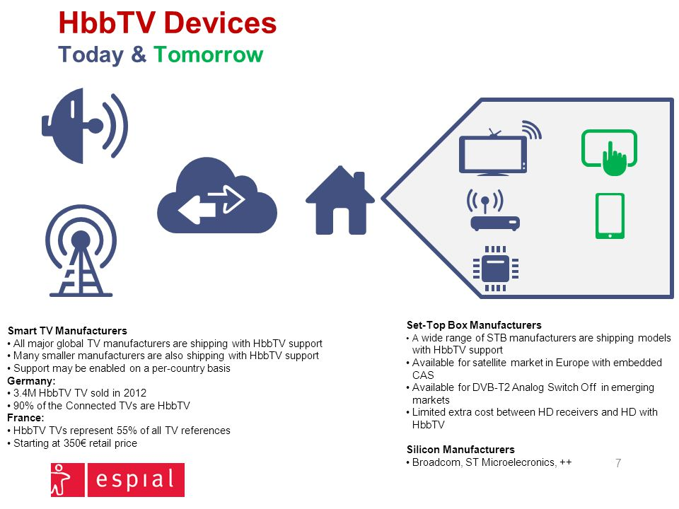 HbbTV Features – 1.0 & Beyond 8 HbbTV 1.0 Features Playback of broadcast and IP-streamed media Download media to persistent local storage Access to channel list and now/next EPG data Broadcast-related and broadcast-independent applications HbbTV 1.5 Features EIT-Schedule access MPEG DASH DRM APIs Deployments: France on Terrestrial and Satellite / Spain on TDT Hibrida All 2014 HbbTV deployments will be based on HbbTV 1.5 HbbTV association working on 1.5 test suite for interoperability purposes HbbTV 2.0 Proposed Features Improved support for HTML5 Companion screen app launching and synchronization Push VOD support Improved support for ad insertion Improved synchronization between media and applications.
