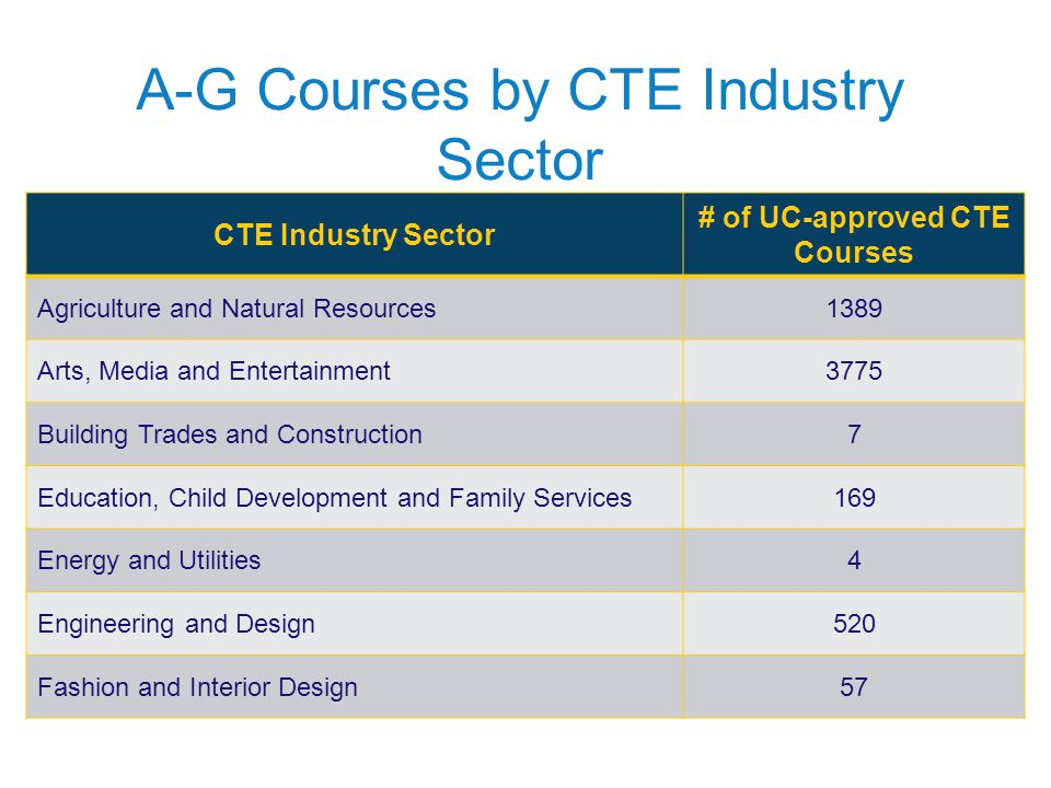 A-G Courses by CTE Industry Sector CTE Industry Sector # of UC-approved CTE Courses Agriculture and Natural Resources1389 Arts, Media and Entertainmen