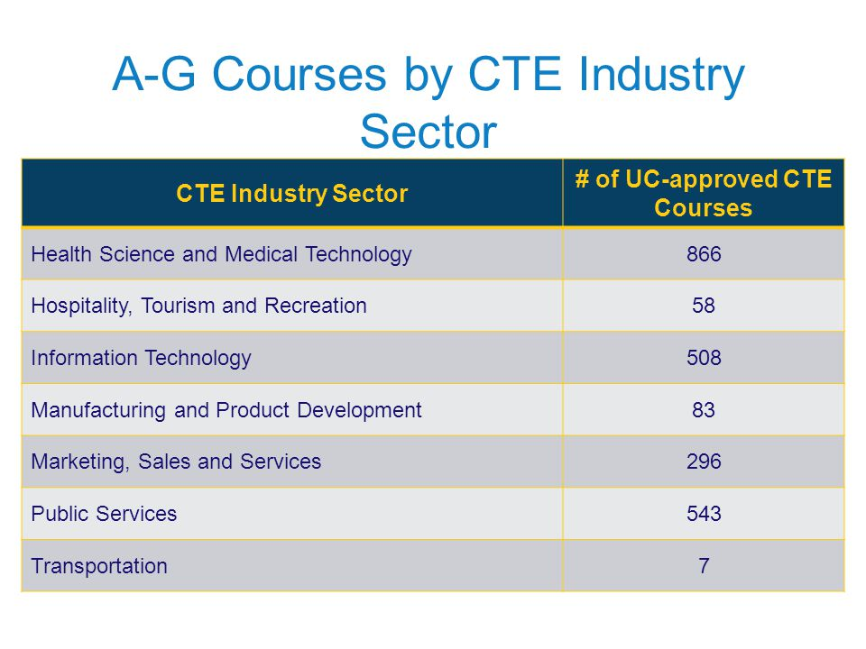 A-G Courses by CTE Industry Sector CTE Industry Sector # of UC-approved CTE Courses Health Science and Medical Technology866 Hospitality, Tourism and