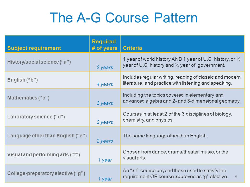 """The A-G Course Pattern Subject requirement Required # of yearsCriteria History/social science (""""a"""") 2 years 1 year of world history AND 1 year of U.S."""