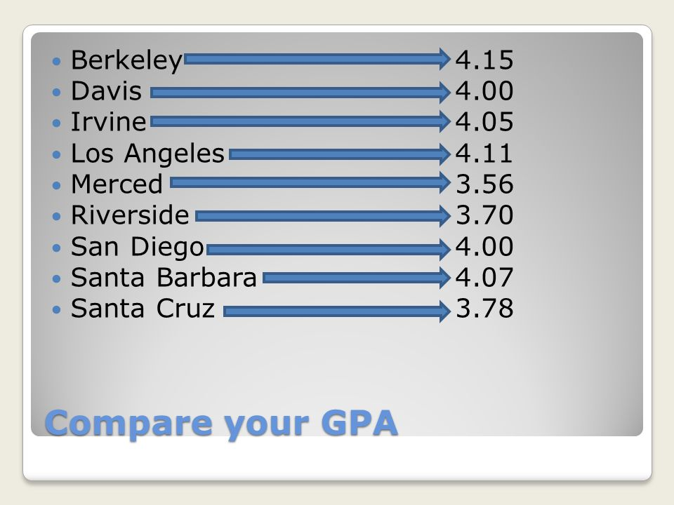 Compare your GPA Berkeley4.15 Davis4.00 Irvine4.05 Los Angeles4.11 Merced3.56 Riverside3.70 San Diego4.00 Santa Barbara4.07 Santa Cruz3.78