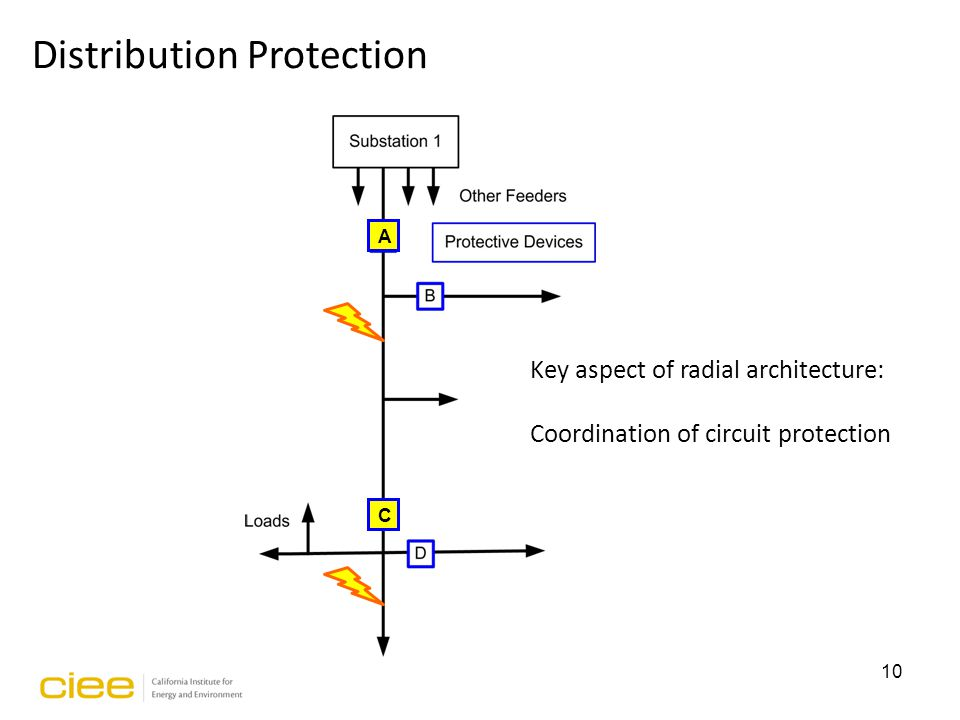 A C Key aspect of radial architecture: Coordination of circuit protection 10 Distribution Protection