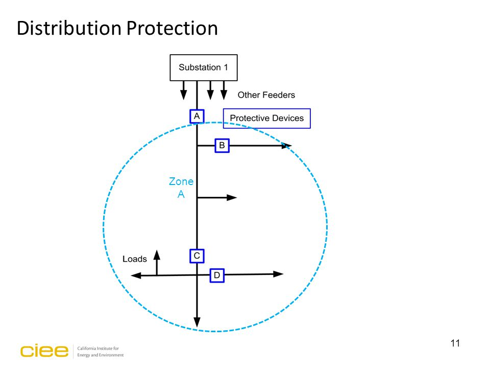 Zone A 11 Distribution Protection