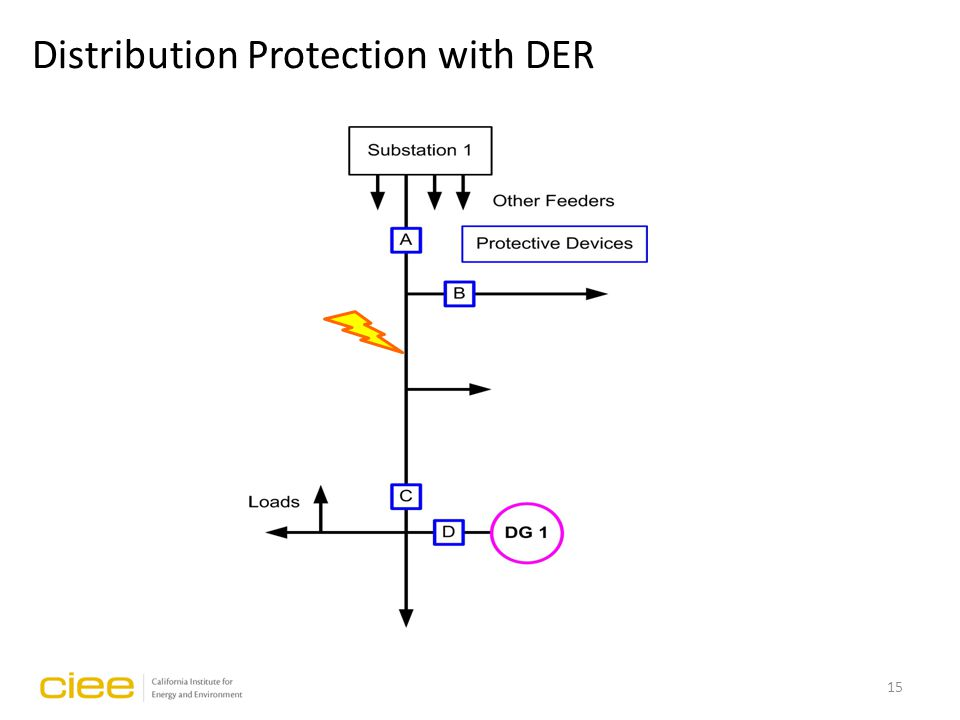 15 Distribution Protection with DER