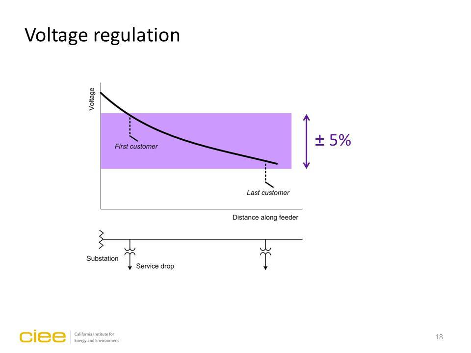 Voltage regulation ± 5% 18