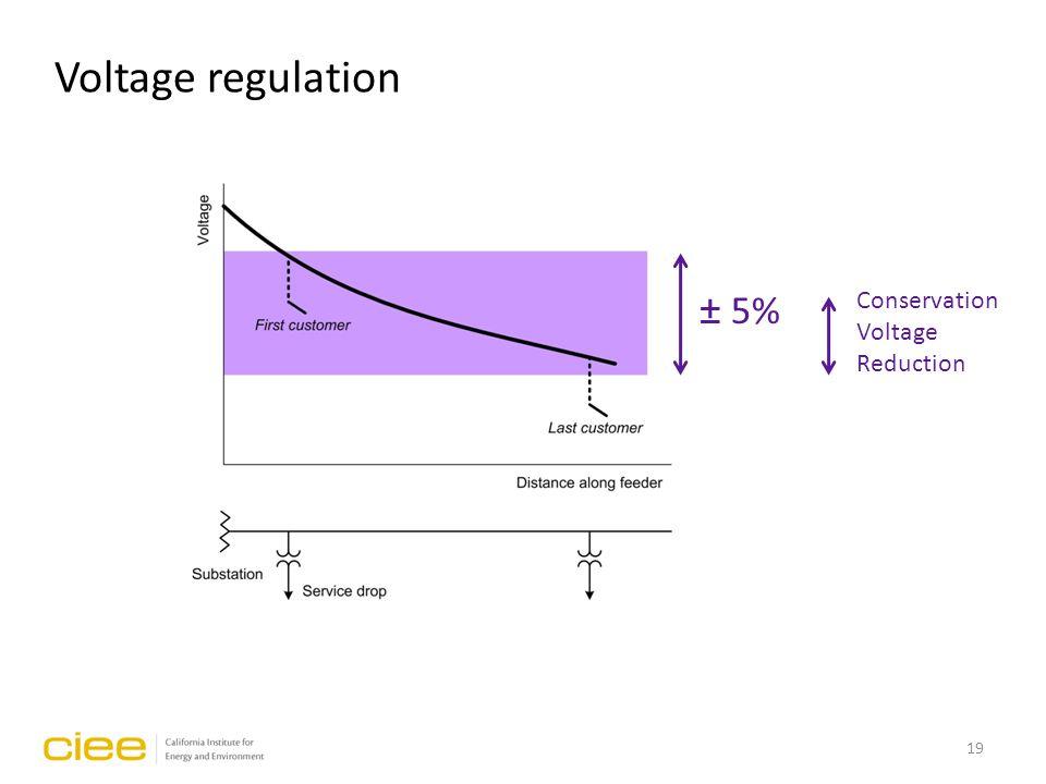 Voltage regulation ± 5% Conservation Voltage Reduction 19