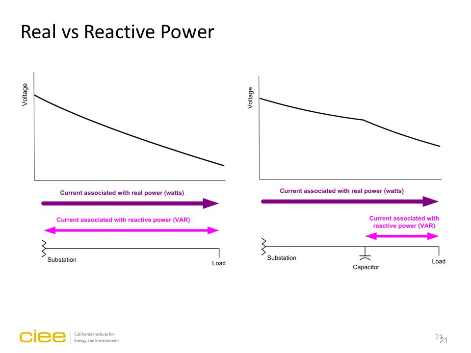 21 Real vs Reactive Power