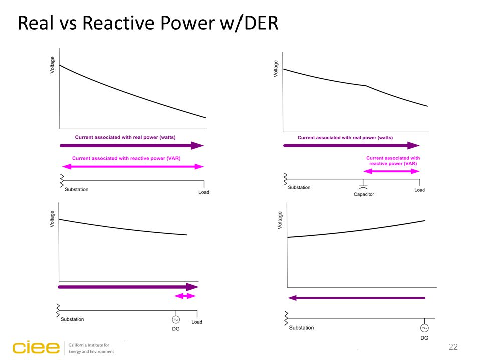 22 Real vs Reactive Power w/DER