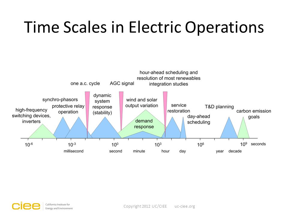 Time Scales in Electric Operations Copyright 2012 UC/CIEE uc-ciee.org