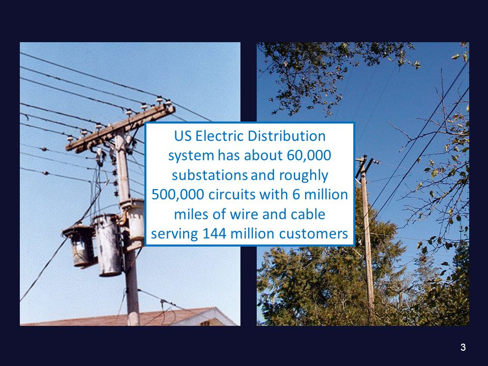 3 US Electric Distribution system has about 60,000 substations and roughly 500,000 circuits with 6 million miles of wire and cable serving 144 million customers