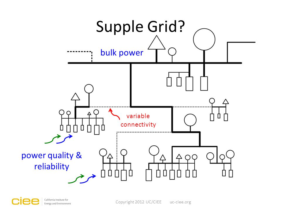 bulk power power quality & reliability variable connectivity Supple Grid.