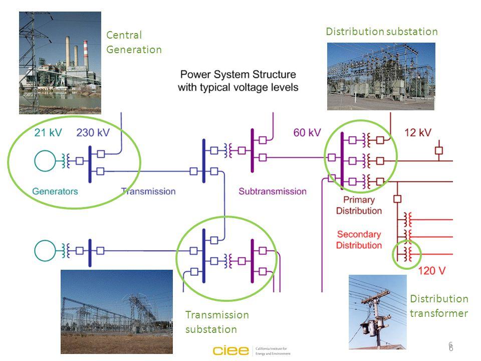 6 Transmission substation Distribution substation Distribution transformer 6 Central Generation